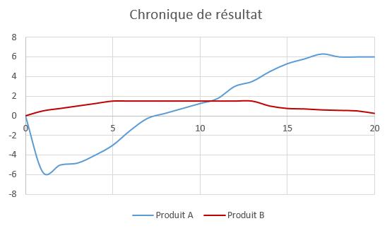 Exemple de chronique